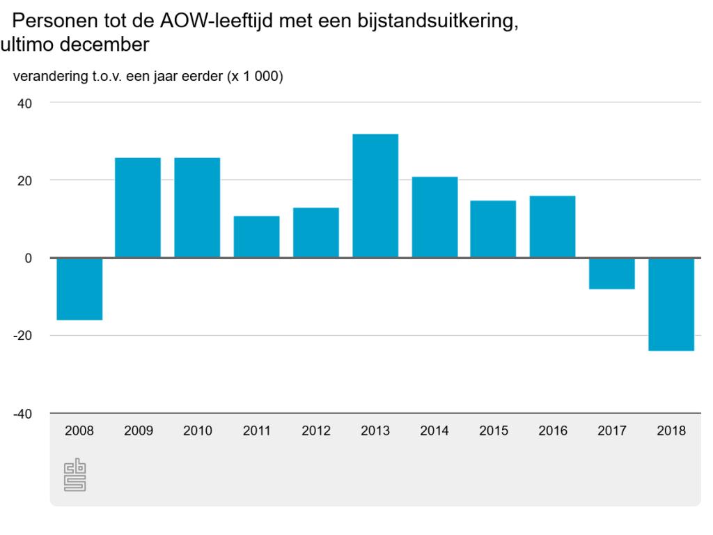 CBS: personen tot de AOW-leeftijd met een bijstandsuitkering, 2008-2018