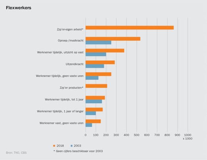 Aantal flexwerkers, 2003 - 2018, bron CBS en TNO