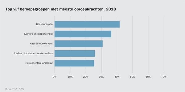 Top vijf beroepsgroepen met meeste oproepkrachten 2018, bron CBS, TNO