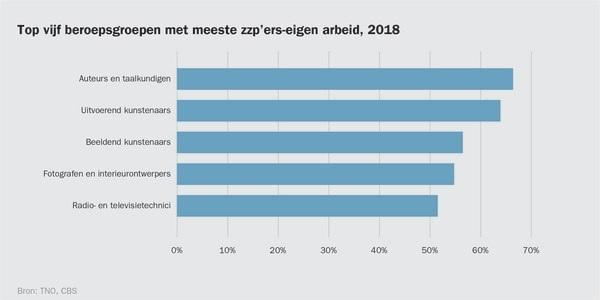 Top vijf beroepsgroepen met meeste zzp'ers-eigen arbeid, 2018, bron CBS, TNO
