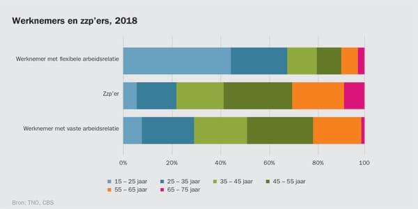 Werknemers en zzp'ers, 2018, bron CBS en TNO