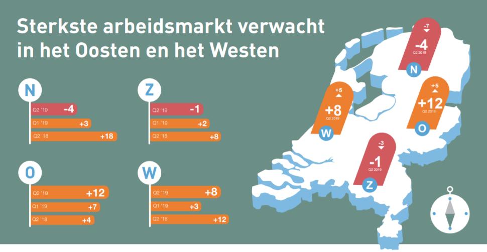 Werkgelegenheidsverwachting Nederland, tweede kwartaal 2019, bron ManpowerGroup