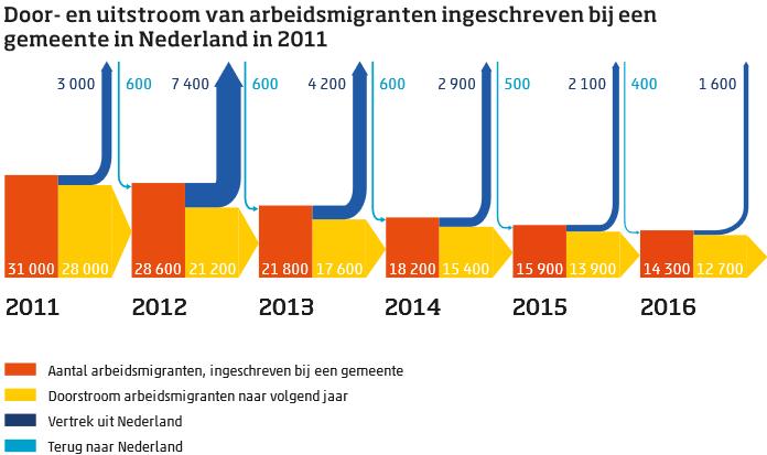 CBS: door- en uitstroom arbeidsmigranten 2011-2016