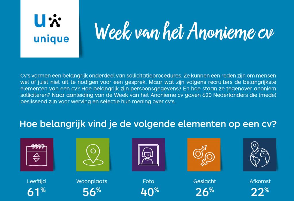 Download de infographic: Week van het anonieme cv