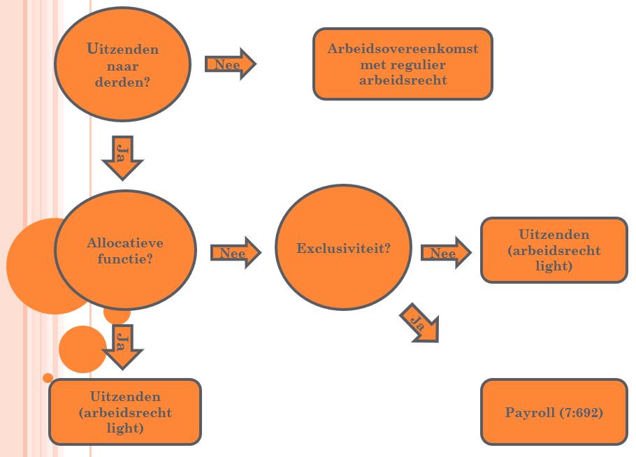 WAB - wat betekent het voor uitzenden en payroll - schematisch