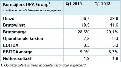 DPA Group Q1 2019, kerncijfers