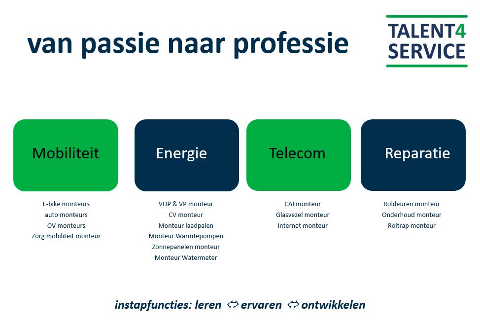 Talent4Service, zij-instroom van monteurs in mobiliteit, energie, telecom en reparatie