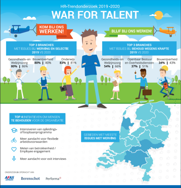 HR trendonderzoek 2019-2020, infographic
