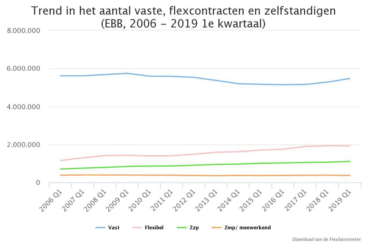 Flexbarometer, Q1 2019, trend in aantal vaste, flexcontracten en zelfstandigen, 2019 Q1