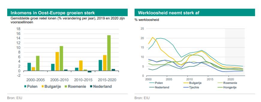 Inkomens in Oost-Europa groeien, werkloosheid neemt daar af