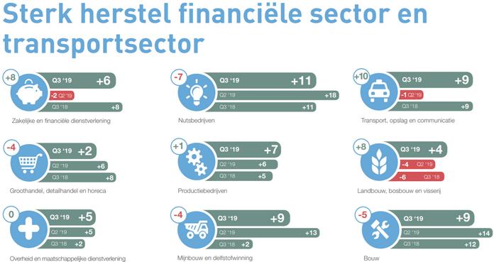 Werkgelegenheidsverwachting Nederland, derde kwartaal 2019, bron ManpowerGroup
