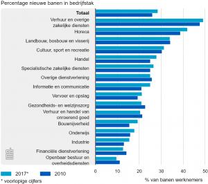CBS: percentage nieuwe banen per sector, 2017