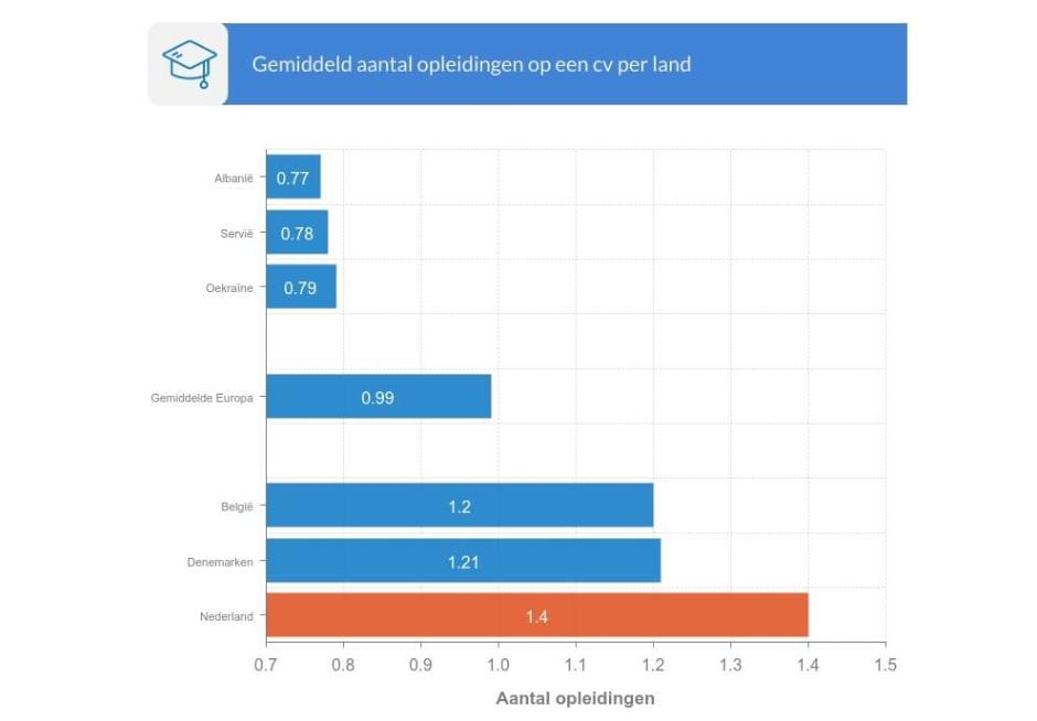 Gemiddeld aantal opleidingen op een cv per land, bron CVster
