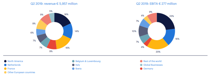 Randstad resultaten tweede kwartaal 2019