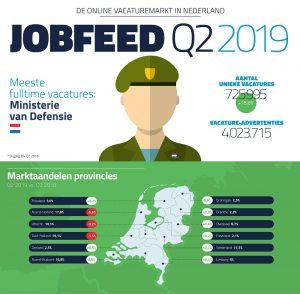 Jobfeed online vacaturemarkt Q2 2019. Klik voor de volledige infographic.