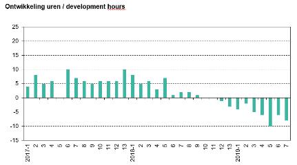 ABU, ontwikkeling uren uitzendbranche