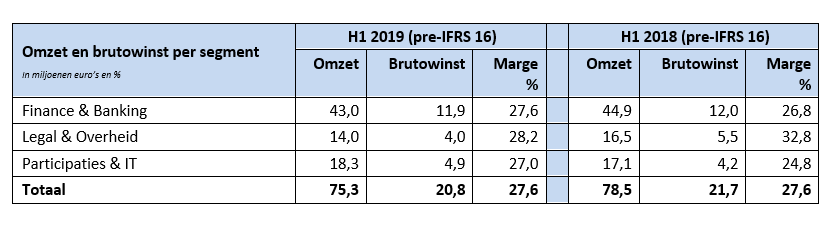 DPA Group, halfjaar 2019, resultaten per segment