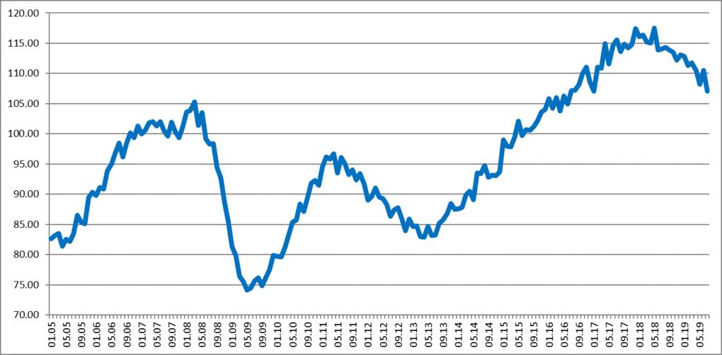 Federgon, trend in uitzendactiviteit België