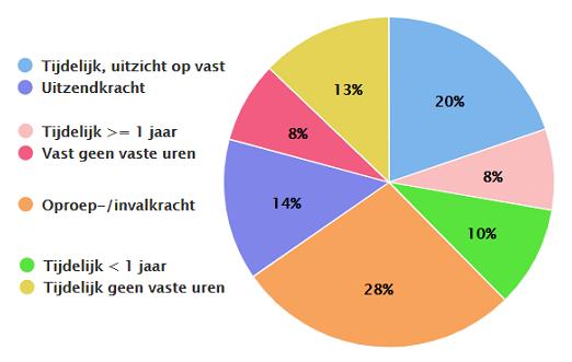Flexbarometer.nl, verhouding van typen flexibele contracten, tweede kwartaal 2019