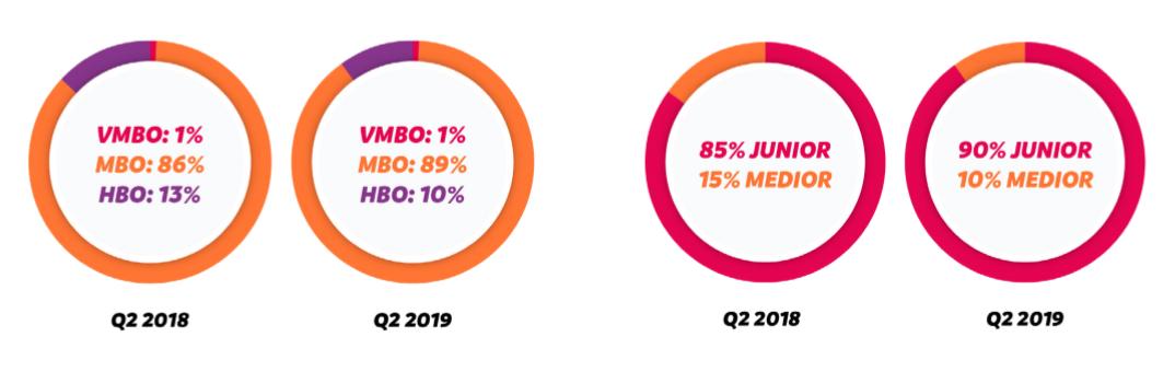 Opleidingsniveau medewerkers klantcontact, Q2 2019 vergeleken met Q2 2018, bron FINTREX