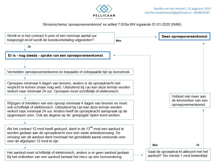 Stroomschema 'oproepovereenkomst'
