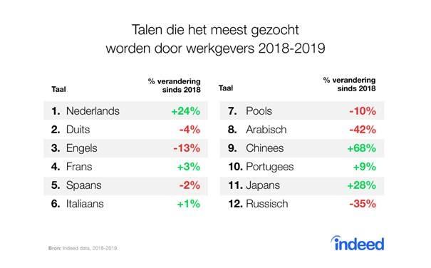 Talen die het meest gezocht worden door werkgevers 2018-2019, bron Indeed
