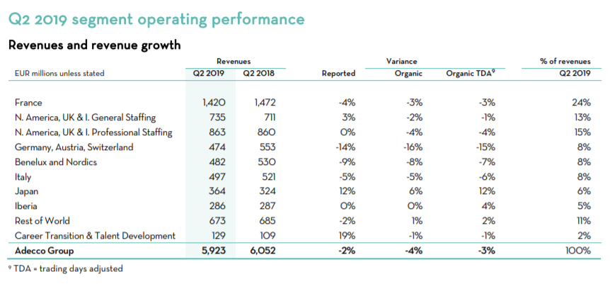 The Adecco Group, Q2 2019, segment operating performance