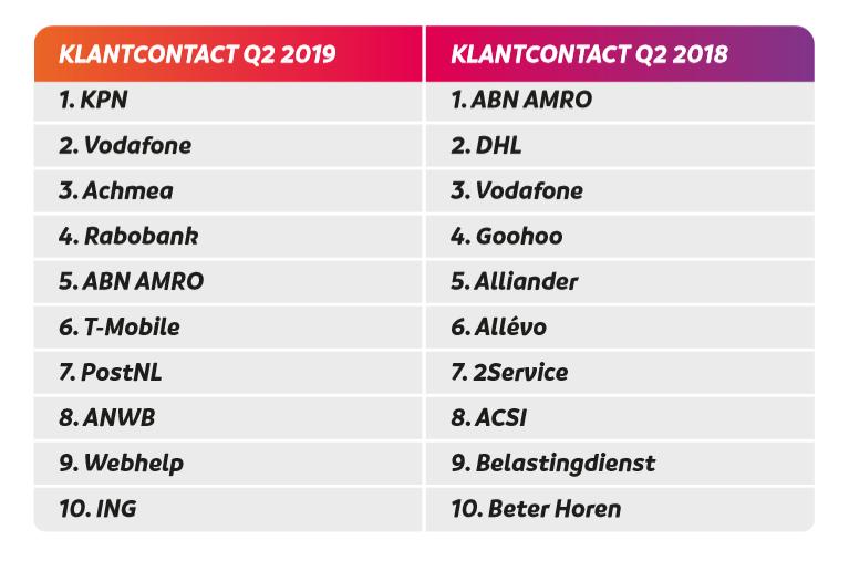 Top 10 bedrijven met klantcontact vacatures Q2 2019 vergeleken met Q2 2018, bron FINTREX