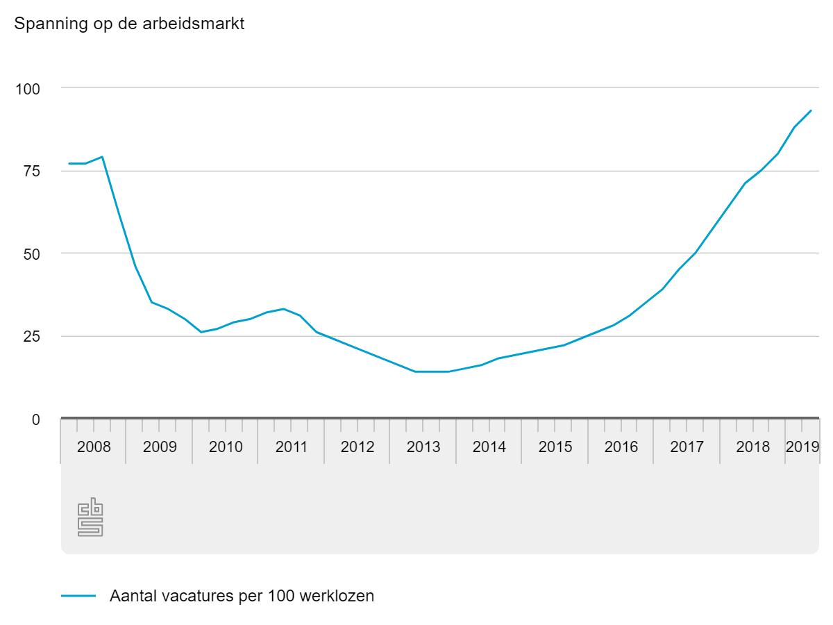 Spanning op de arbeidsmarkt, Q2 2019, bron CBS