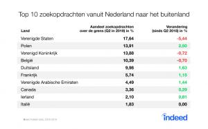 Indeed: zoekopdrachten vanuit Nederland naar het buitenland 2018-2019