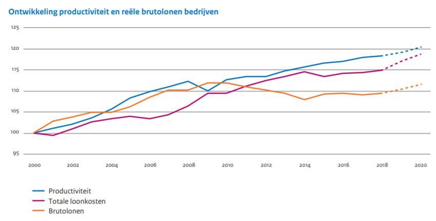 Ontwikkeling productiviteit en reële brutolonen bedrijven