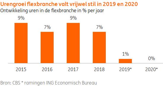 Urengroei flexbranche valt vrijwel stil in 2019 en 2020, ramingen ING Economisch Bureau