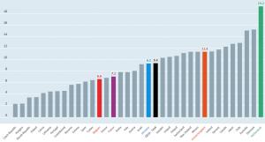 OESO: percentage deeltijdwerk mannen