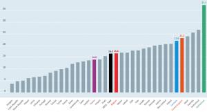 OESO: percentage deeltijdwerk totaal