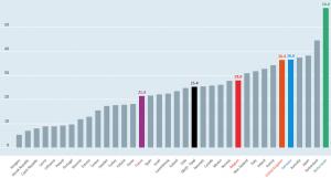 OESO: percentage deeltijdwerk vrouwen
