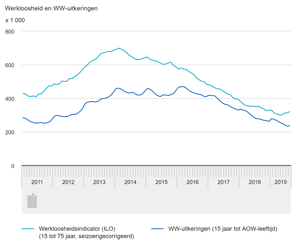 Werkloosheid en ww-uitkeringen, bron CBS