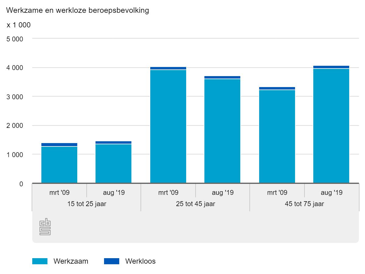 Werkzame en werkloze beroepsbevolking, mrt 2009 vergeleken met aug 2019