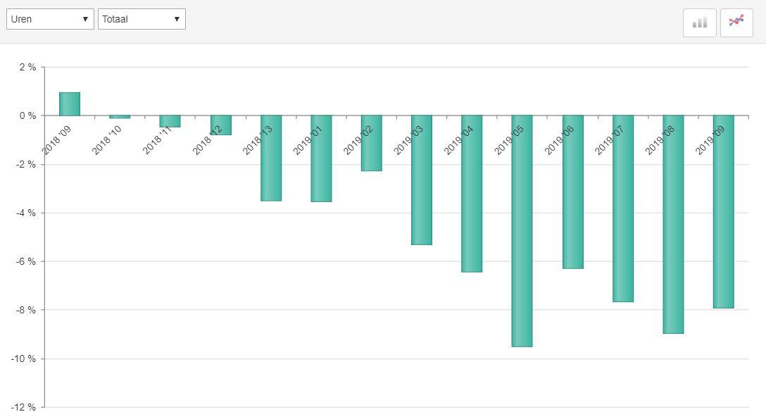 ABU marktontwikkelingen uitzenduren, periode 9, 2019