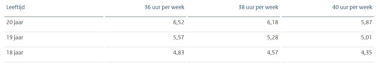 BBL, bruto minimumloon per uur per 1 januari 2020, bron Staatscourant 2019, 56680