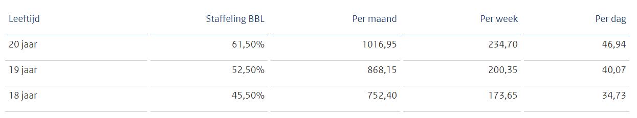 BBL minimumloonbedragen per 1 januari 2020, bron Staatscourant 2019, 56680