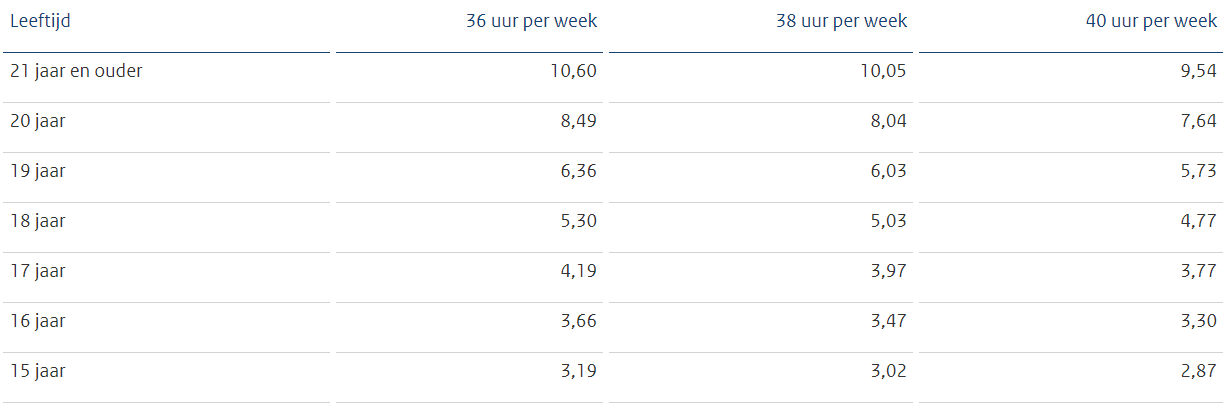 Bruto minimumloon per uur per 1 januari 2020, bron Staatscourant 2019, 56680