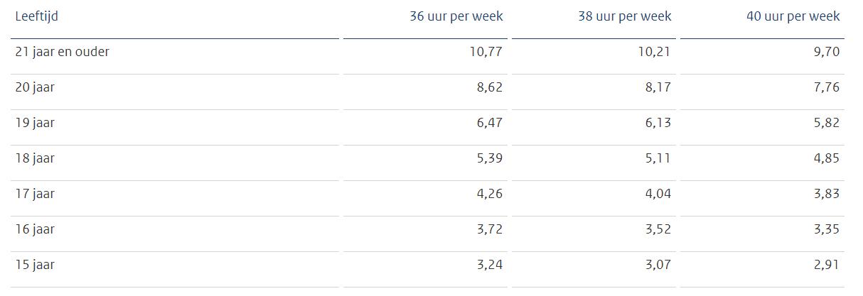 Bruto-minimumloon-per-uur-per-1-juli-2020-bron-Staatscourant-2020-22092