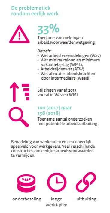 De problematiek rondom eerlijk werk, bron Inspectie SZW, oktober 2019