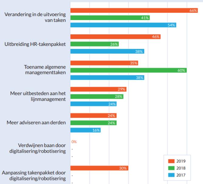 HR Trends 2019-2020, bron Berenschot, Performa, AFAS