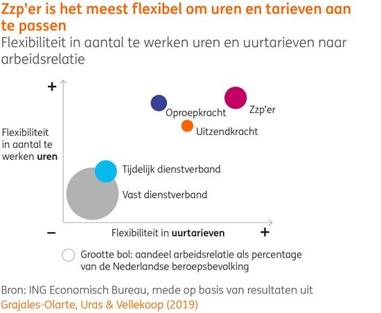 Zzp'er meest flexibel om uren en tarieven aan te passen, bron ING Econ. Bureau