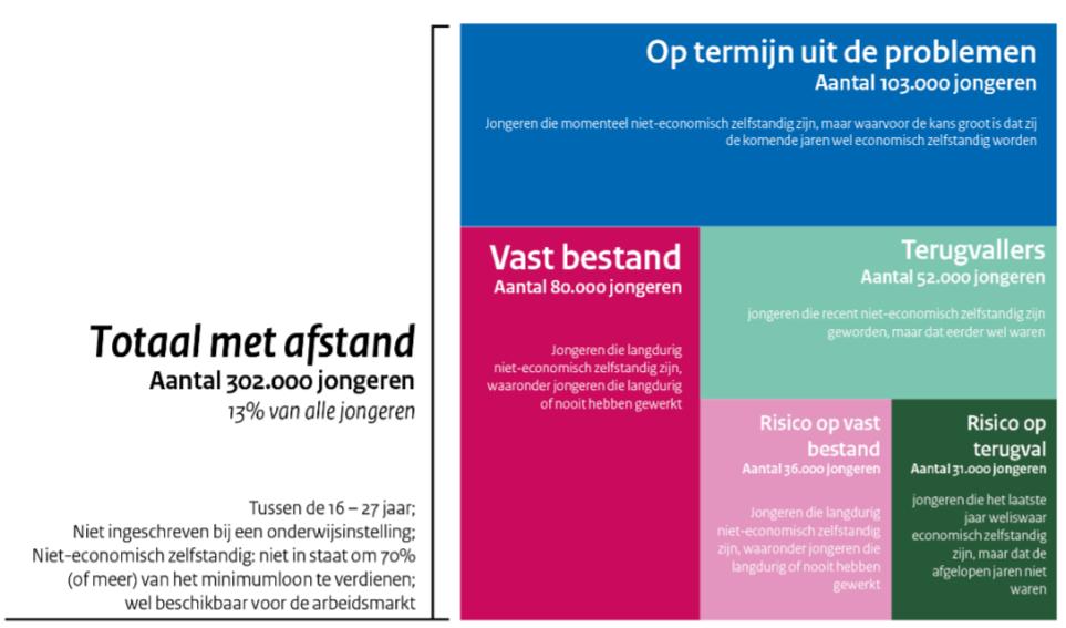 Omvang van de doelgroep: jongeren met afstand tot de arbeidsmarkt, bron IBO-rapport