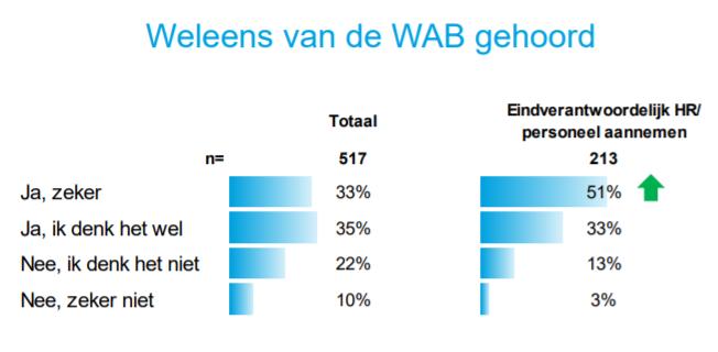 Weleens van de WAB gehoord, bron onderzoek Manpower onder MKB-bedrijven