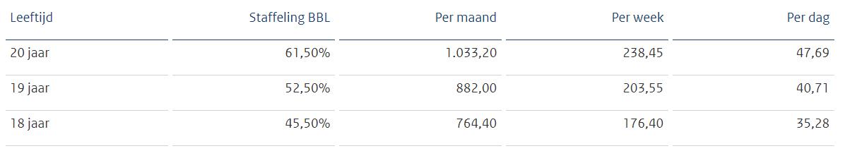 Minimumjeugdlonen-per-1-juli-2020-bron-Staatscourant-2020-22092