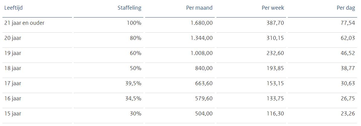 Minimumloon bedragen per 1 juli 2020, bron Staatscourant 2020-22092