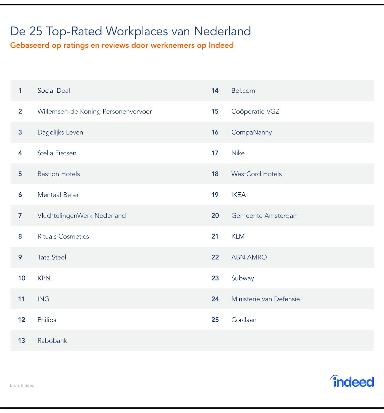 De 25 Top-Rated Workplaces van Nederland, bron Indeed